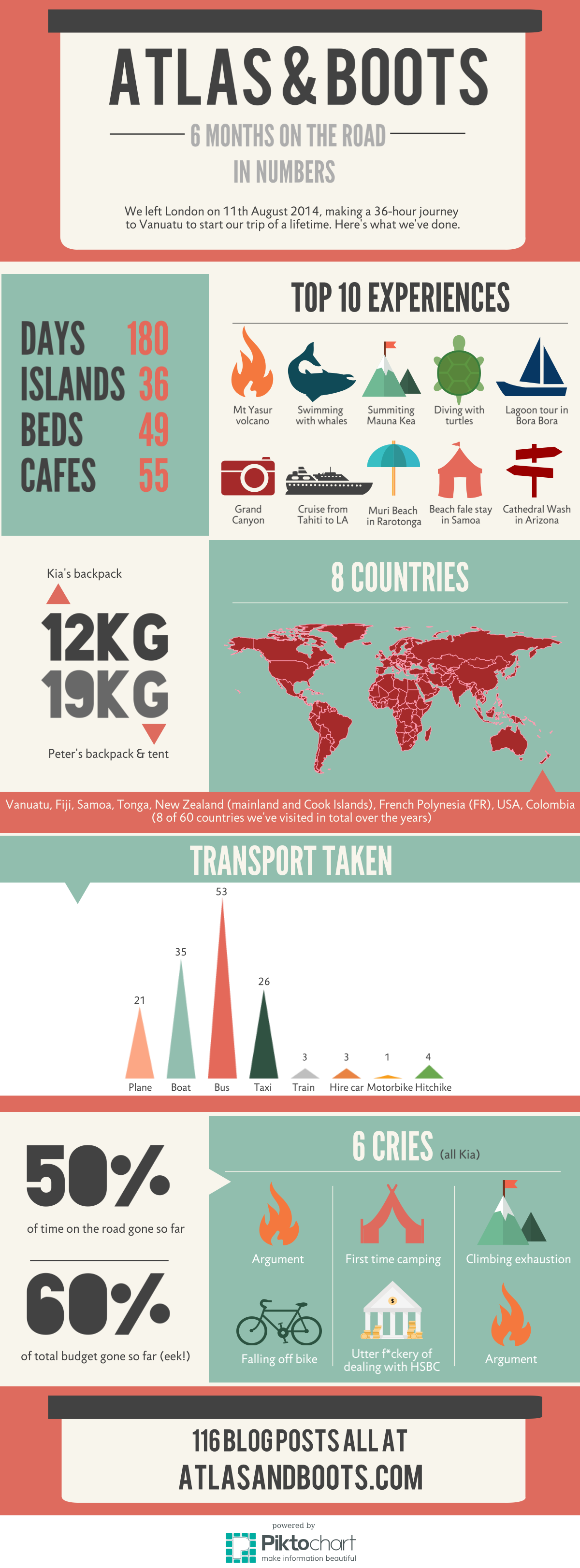 6 months on the road infographic