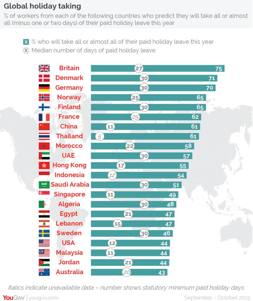 Work-life balance: Table of countries