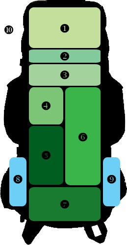 how-to-back-a-packpack-for-hiking-diagram-2
