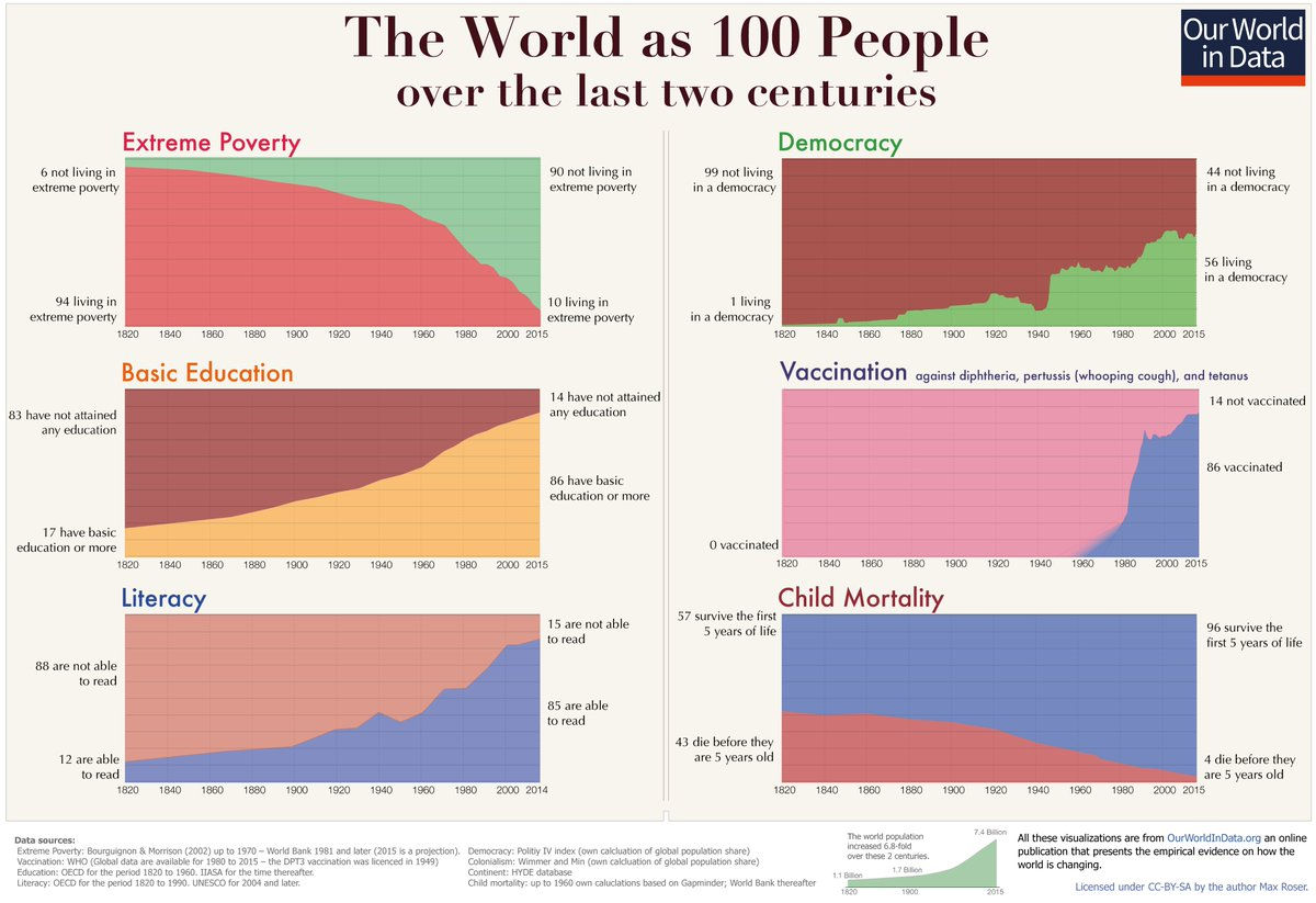 Living conditions for humans are improving (image: our world in data)