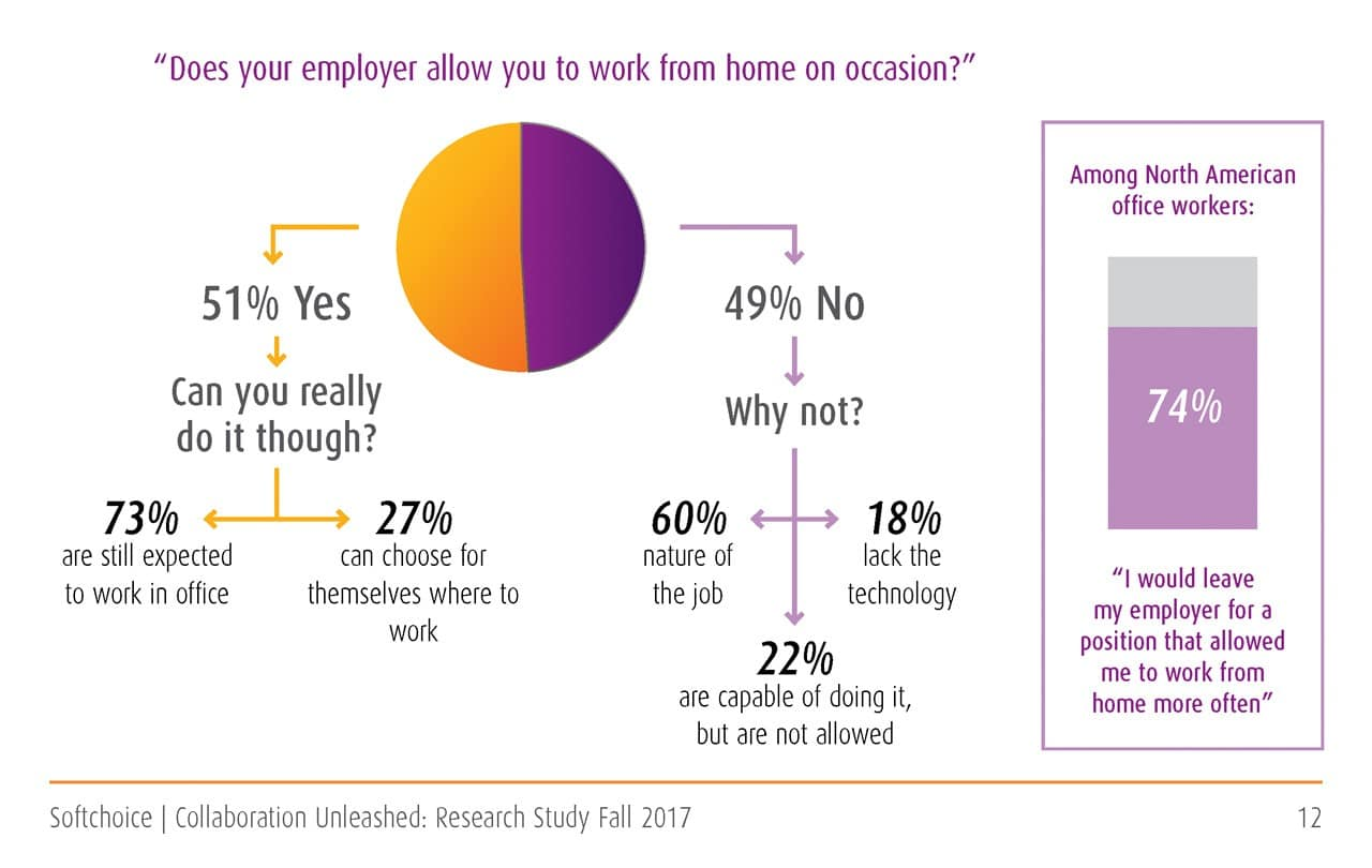 Most employers don't offer remote jobs
