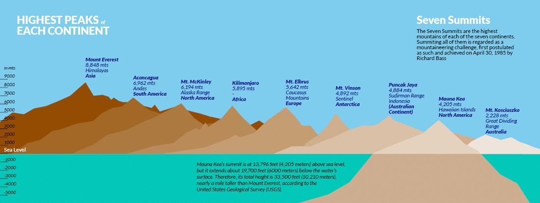 Climbing Mount Kosciuszko Australia seven summits diagram