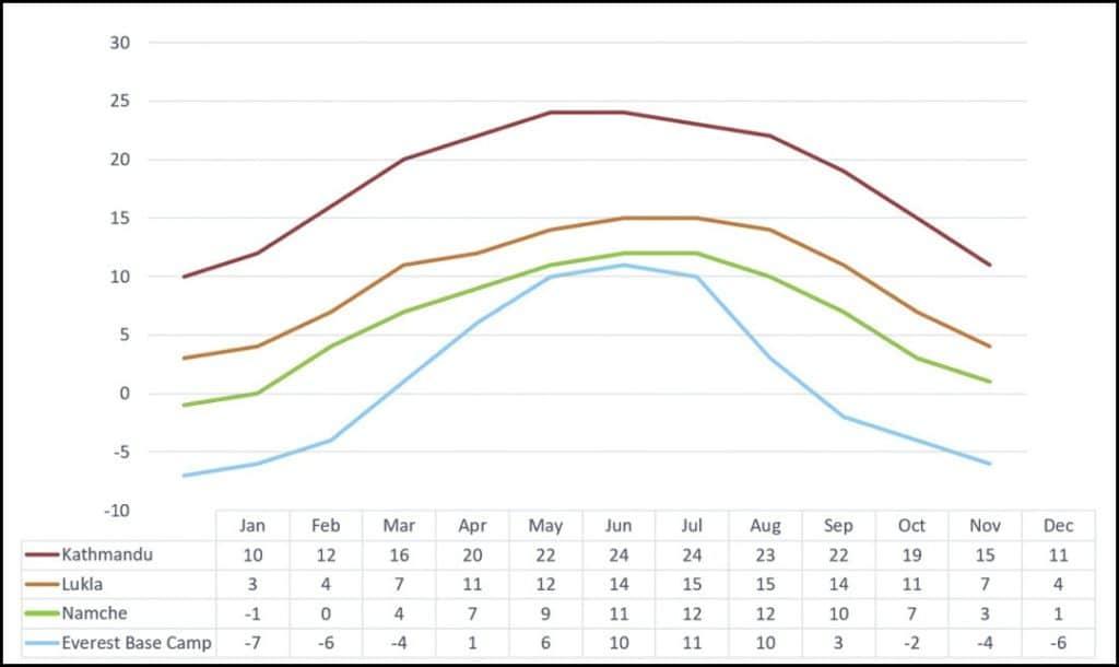 EBC-average-temperatures-v3