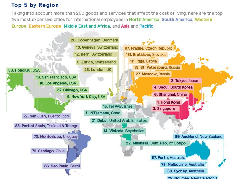 most expensive cities for expats top 5 by region