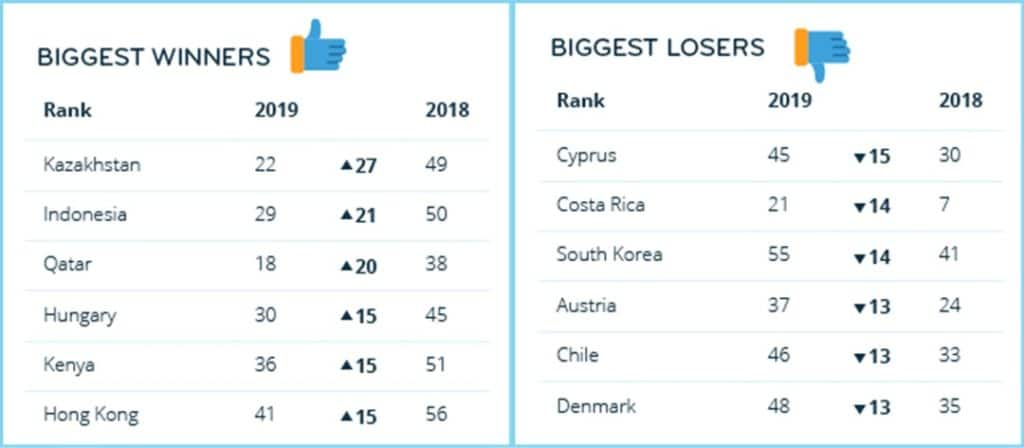 best countries for expats 2019 winners and losers