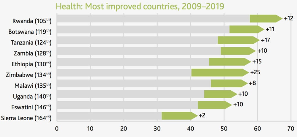 Countries-with-the-best-healthcare-in-the-world-improvements