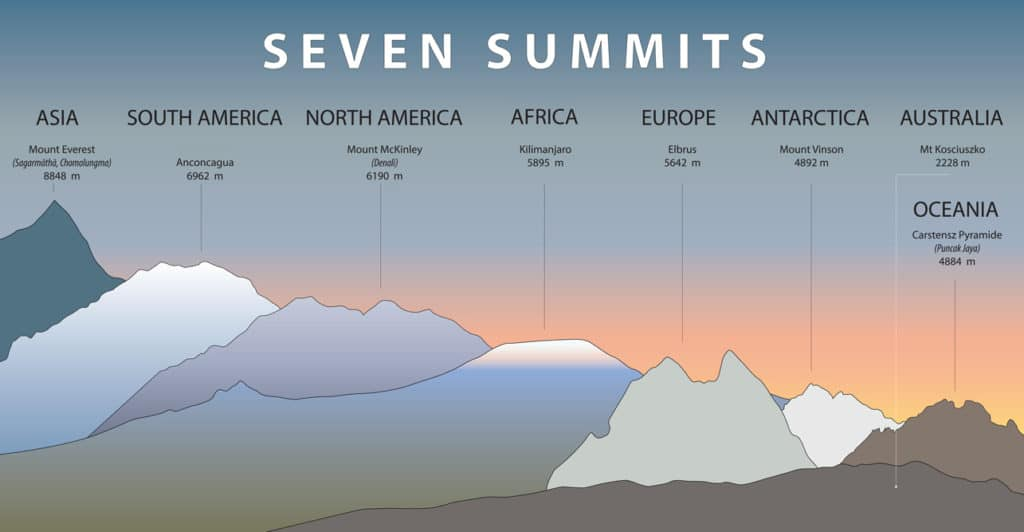 seven summits graphic explaining one of the interesting facts about Aconcagua
