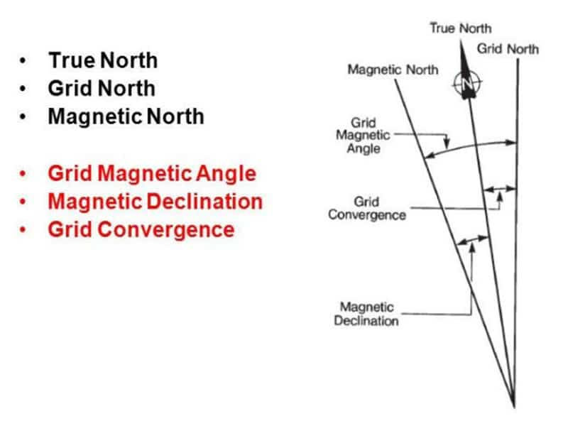 Diagram of the three norths